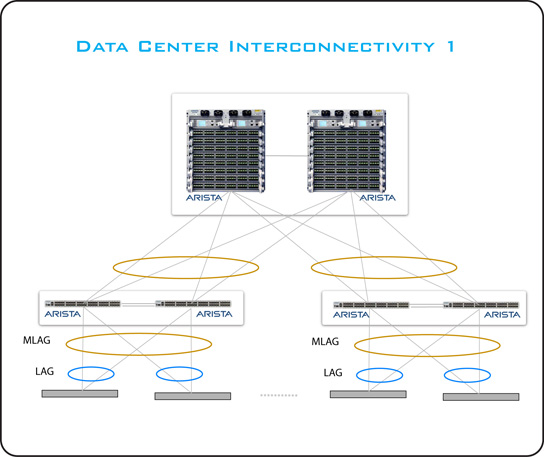 Data Center Interconnectivity 2